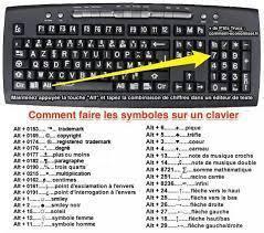 Symboles clavier pc